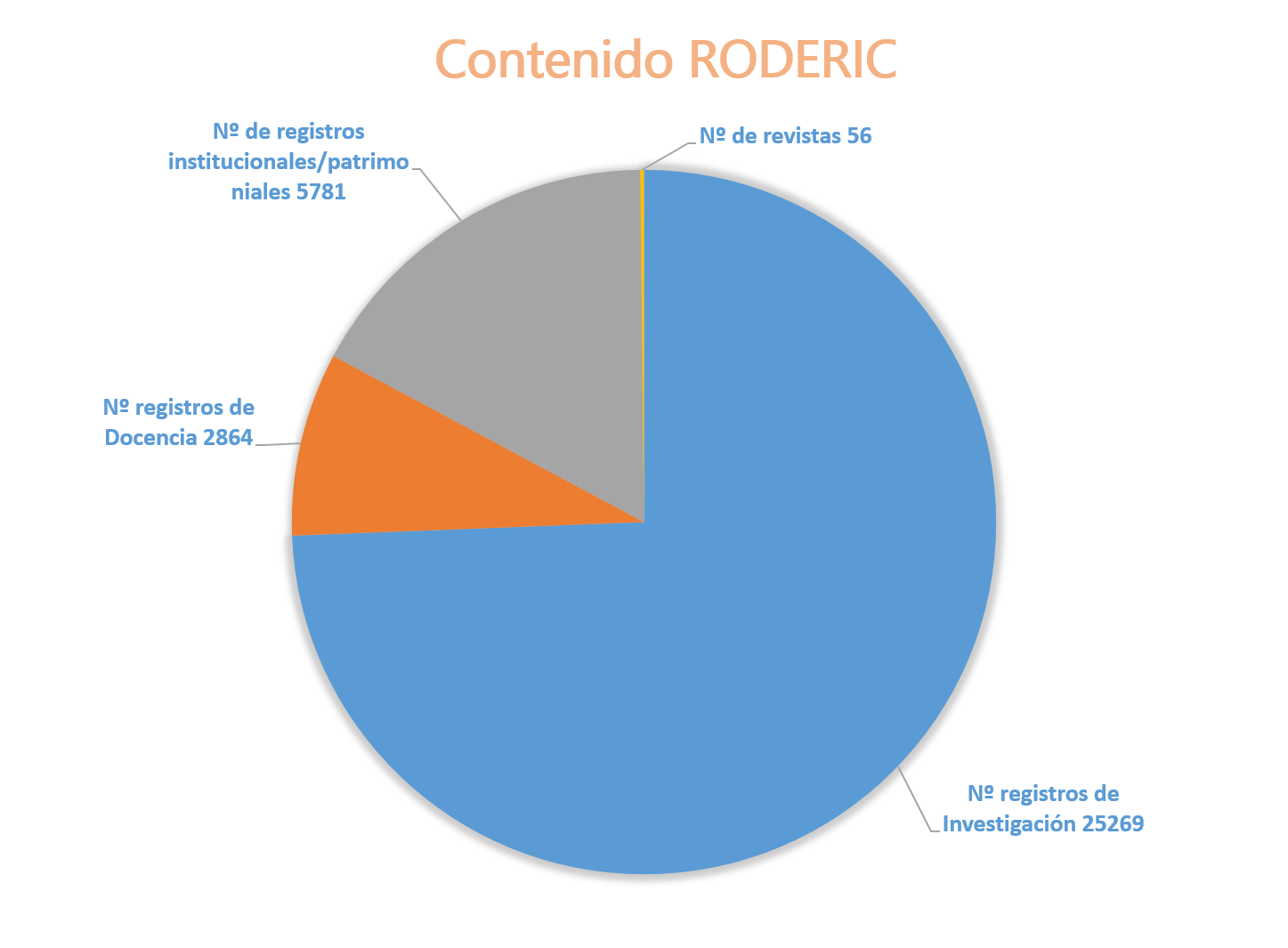 Contenido_RODERIC