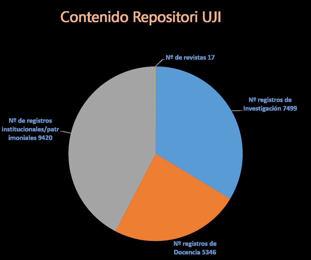 Contenido_RepositoriUJI