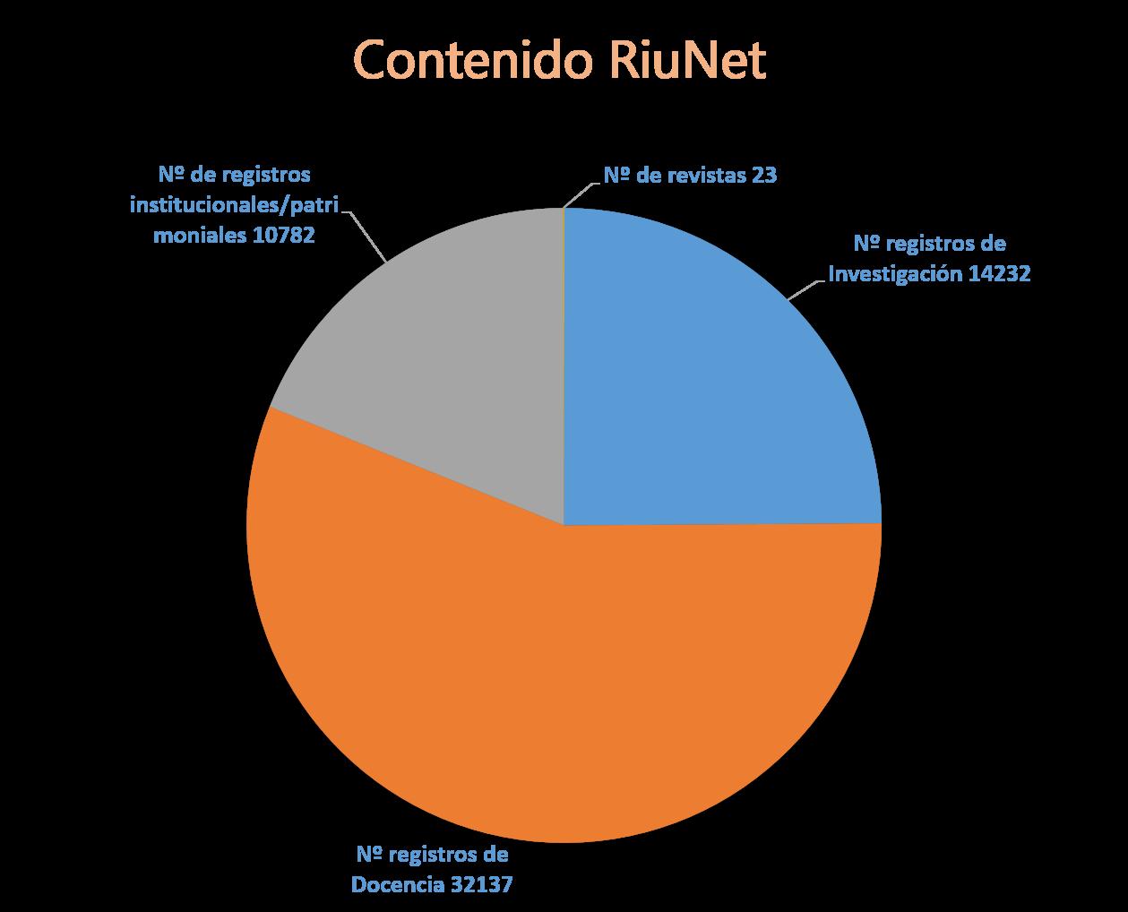 Contenido_Riunet